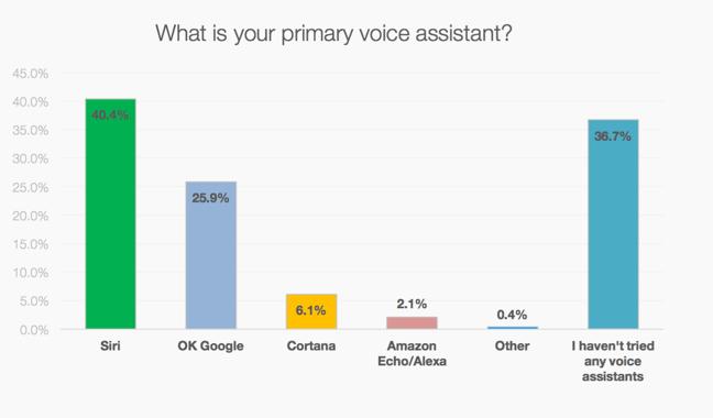 Voice assistants chart