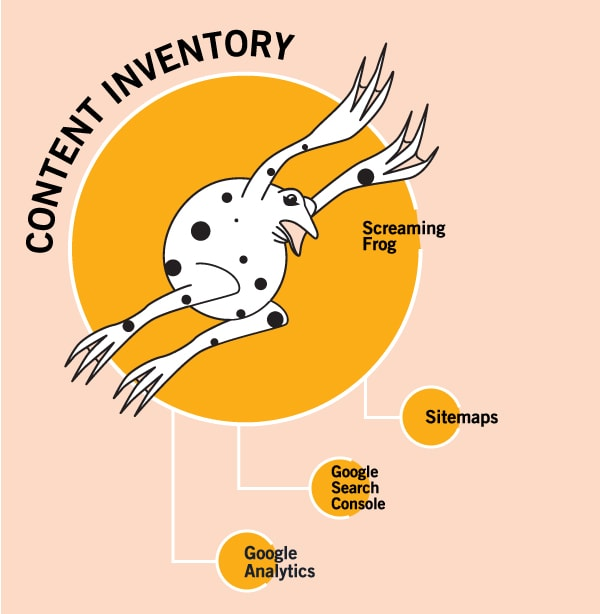content-inventory-process-min