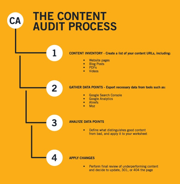 content_audit_process-min