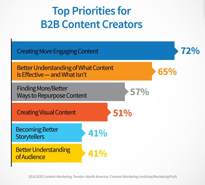B2B Content Priorities.png