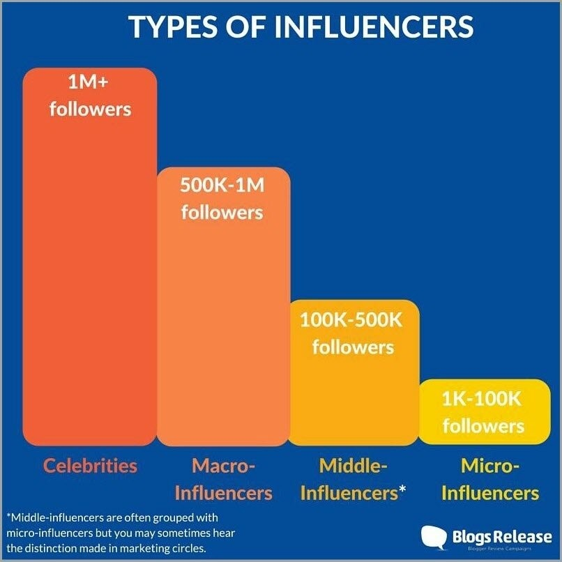 BlogsRelease influencer types.jpg