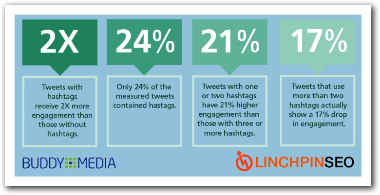 Buddy Media hashtags study.png
