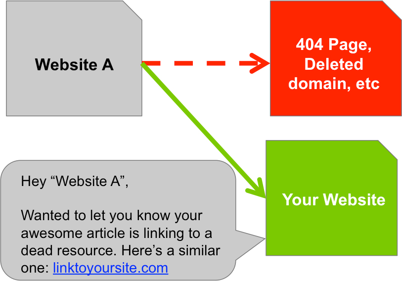 Dead resource link building example.png
