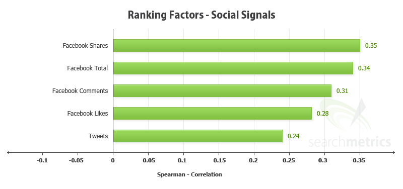 Searchmetrics social ranking correlation.png