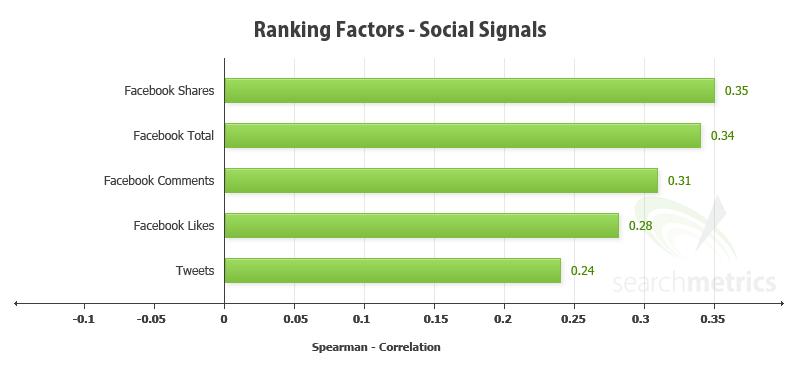 Searchmetrics social ranking correlation.png