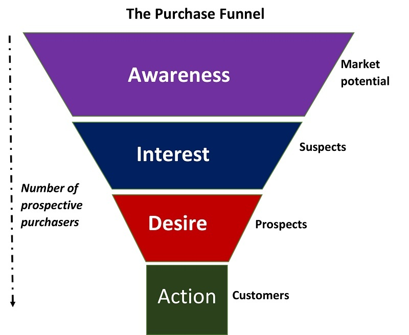 The Purchase Funnel.jpg