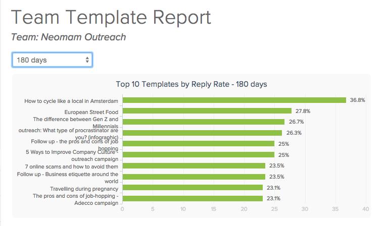 Team template report screenshot
