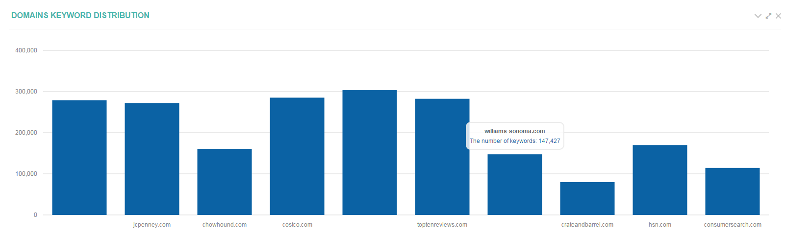 21_Competitors_competitors_in_search_domains_keyword_distribution.png