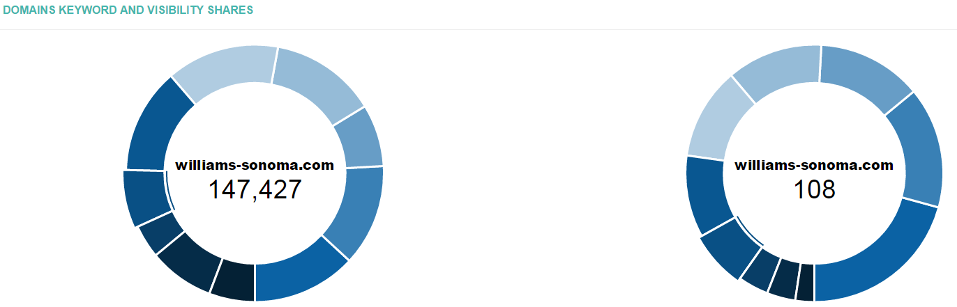 22_Competitors_competitors_in_search_doughnut_charts.png