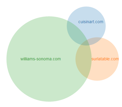 24_Competitors_comparison_venn_diagram.png