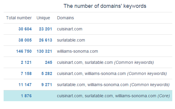 25_Competitors_comparison_number_domain_keywords.png