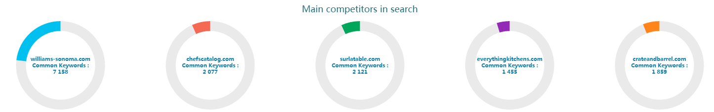 30_Infographics_main_competitors_in_search.png