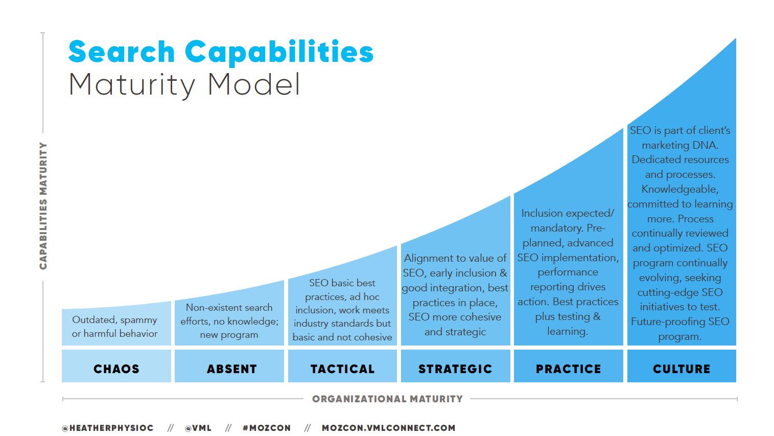 Search Capabilities Maturity Model - Heather Physioc, MozCon 2018